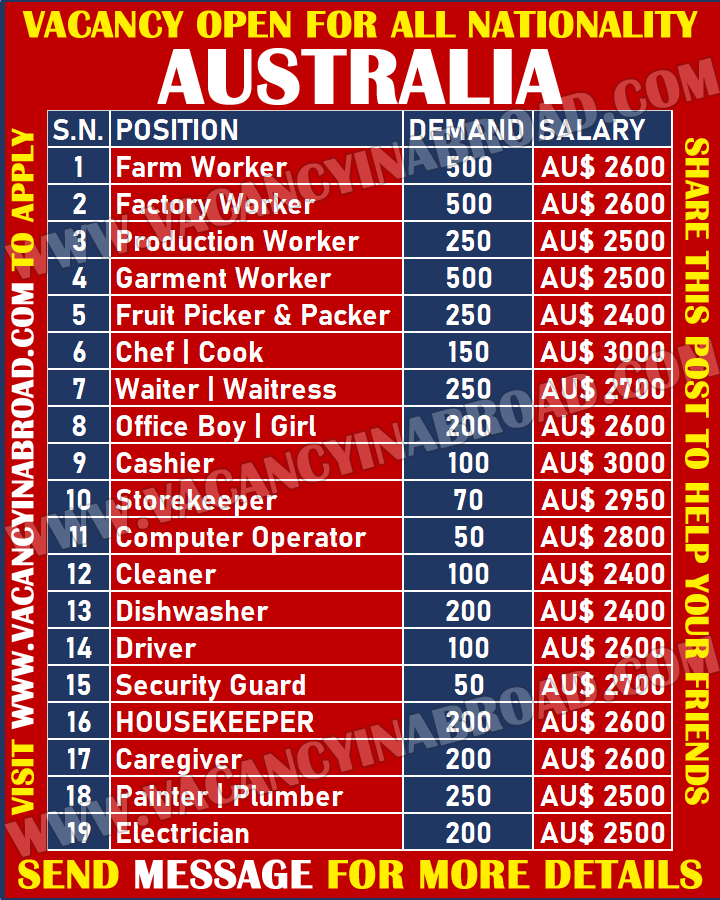 Vacancy Open for All Nationality in Australia